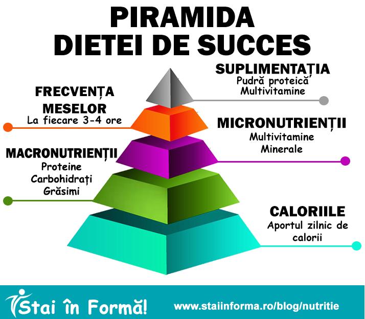 piramida-dieta-de-succes